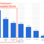 Clubhouse's Total Addressable Market